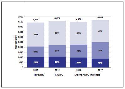 ALICE Report – 2019 SETDD County